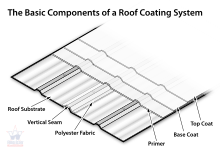 Brief tips about roof coating