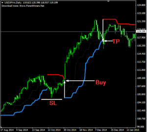 Features of the best forex indicator